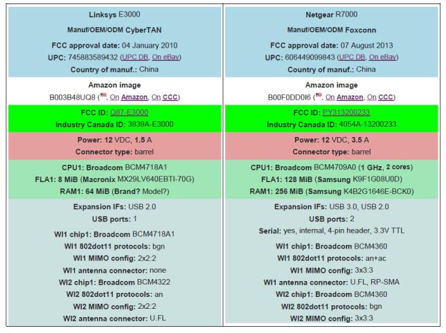 E3000 vs. R7000